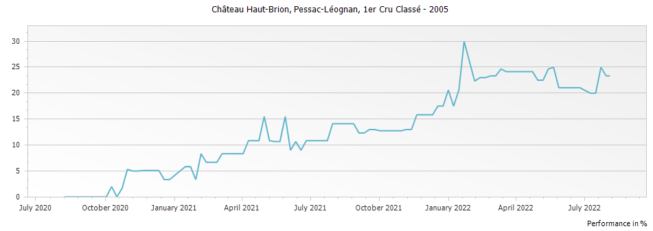 Graph for Chateau Haut-Brion Pessac-Léognan Premier Grand Cru Classé – 2005