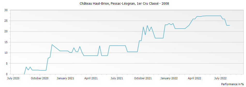Graph for Chateau Haut-Brion Pessac-Léognan Premier Grand Cru Classé – 2008