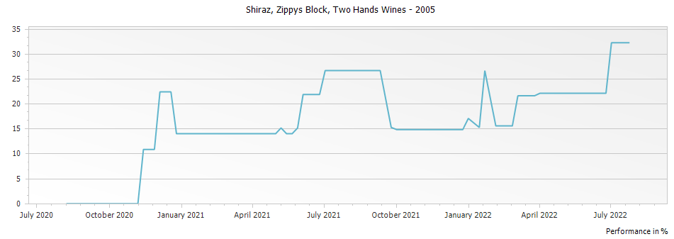 Graph for Two Hands Wines Zippys Block Shiraz Barossa Valley – 2005