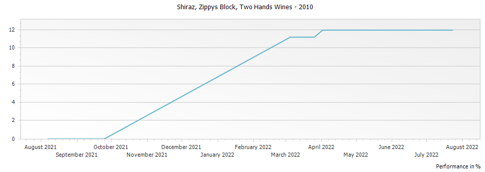 Graph for Two Hands Wines Zippys Block Shiraz Barossa Valley – 2010
