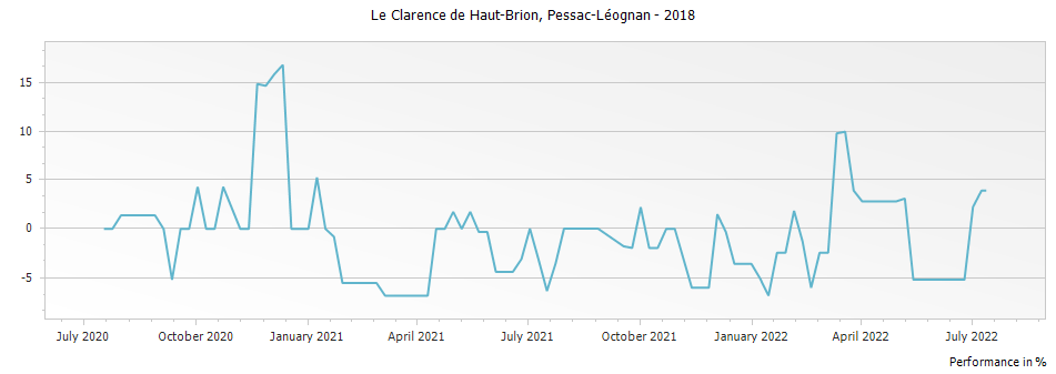 Graph for Le Clarence (Formerly Bahans) de Haut-Brion Pessac Leognan – 2018