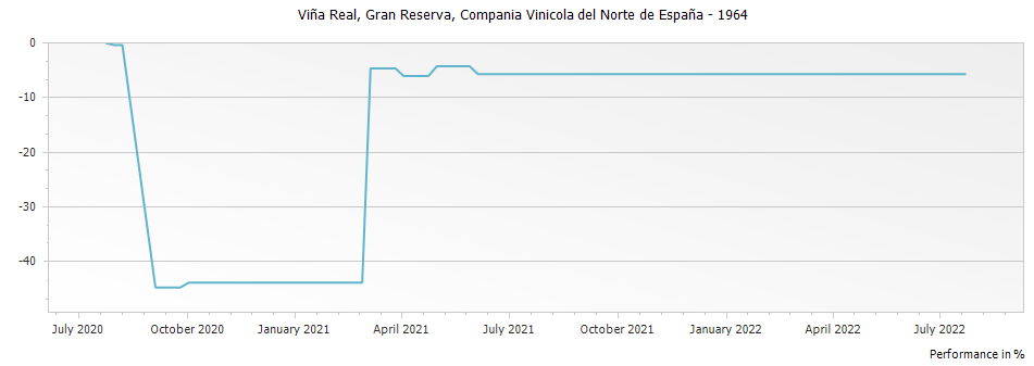 Graph for CVNE Vina Real Rioja Gran Reserva DOCa – 1964