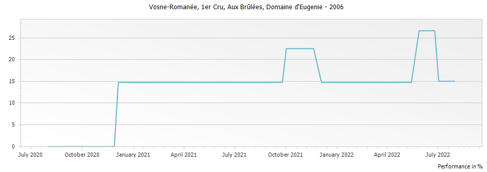 Graph for Domaine d