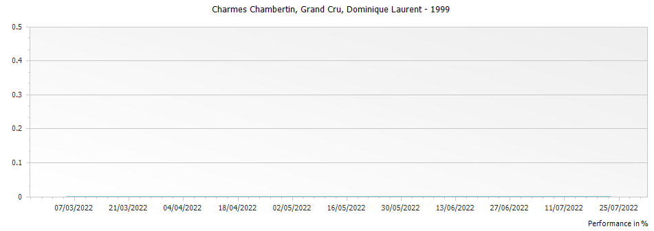 Graph for Dominique Laurent Charmes Chambertin Grand Cru – 1999