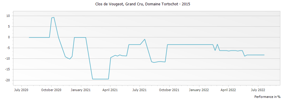 Graph for Domaine Tortochot Clos de Vougeot Grand Cru – 2015
