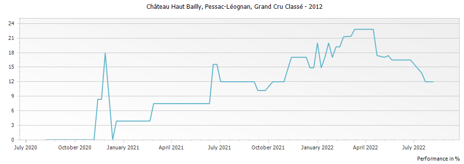 Graph for Chateau Haut Bailly Pessac Leognan Grand Cru Classe – 2012