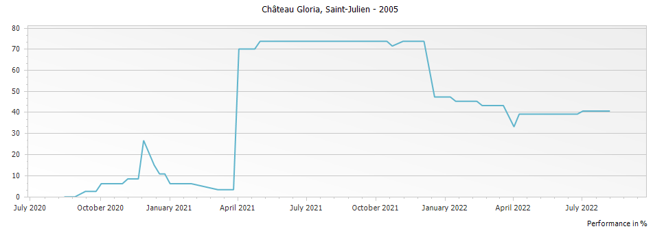 Graph for Chateau Gloria Saint Julien – 2005