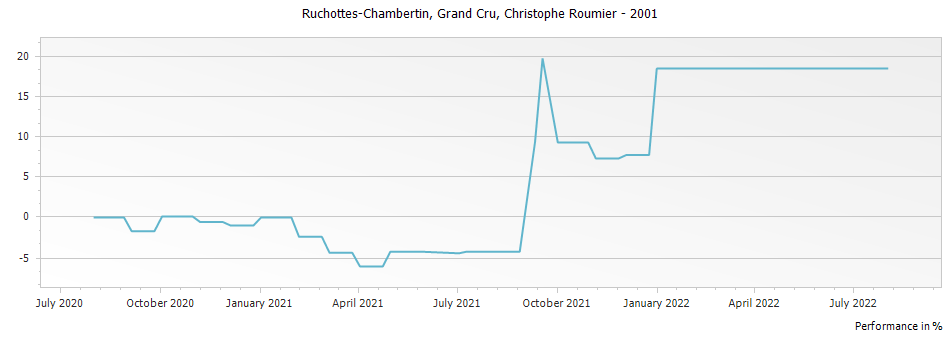 Graph for Christophe Roumier Ruchottes-Chambertin Grand Cru – 2001