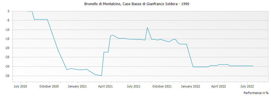 Graph for Case Basse di Gianfranco Soldera Brunello di Montalcino Riserva DOCG – 1990