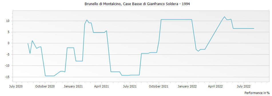 Graph for Case Basse di Gianfranco Soldera Brunello di Montalcino Riserva DOCG – 1994
