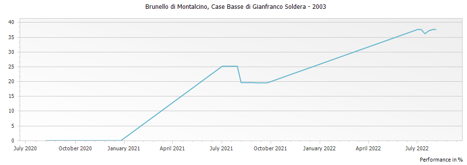 Graph for Case Basse di Gianfranco Soldera Brunello di Montalcino Riserva DOCG – 2003