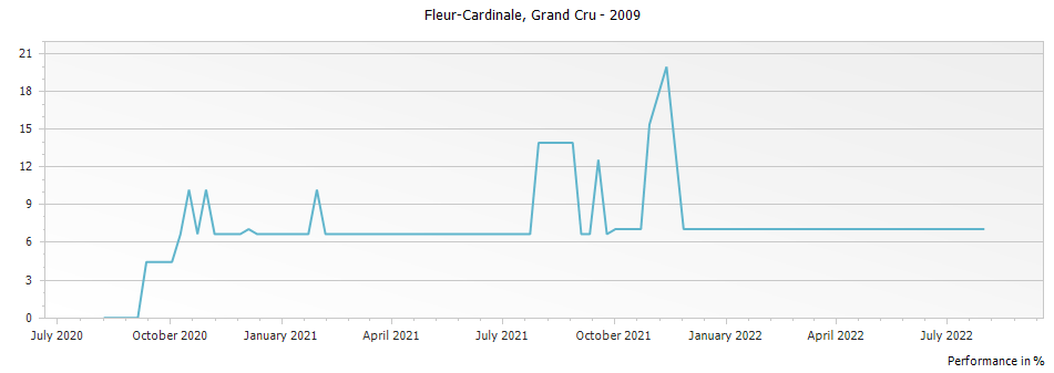 Graph for Chateau Fleur-Cardinale Saint Emilion Grand Cru – 2009