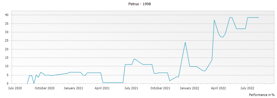 Graph for Petrus Pomerol – 1998