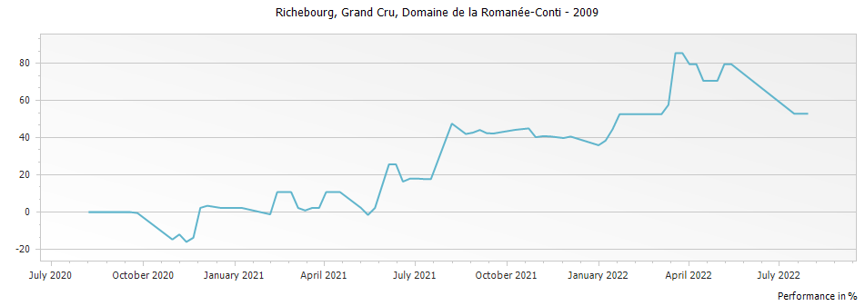 Graph for Domaine de la Romanee-Conti Richebourg Grand Cru – 2009