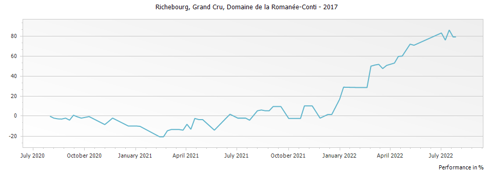 Graph for Domaine de la Romanee-Conti Richebourg Grand Cru – 2017