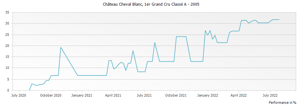Graph for Chateau Cheval Blanc Saint-Emilion Premier Grand Cru Classe A – 2005