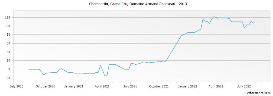 Graph for Domaine Armand Rousseau Le Chambertin Grand Cru – 2013