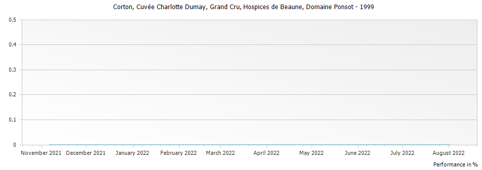 Graph for Hospices de Beaune Corton Cuvee Charlotte Dumay Grand Cru – 1999