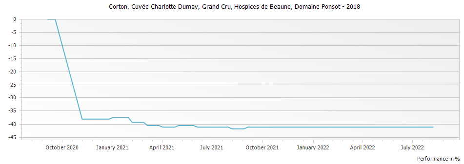 Graph for Hospices de Beaune Corton Cuvee Charlotte Dumay Grand Cru – 2018