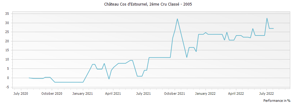 Graph for Chateau Cos d