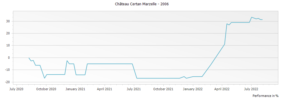 Graph for Chateau Certan Marzelle Pomerol – 2006
