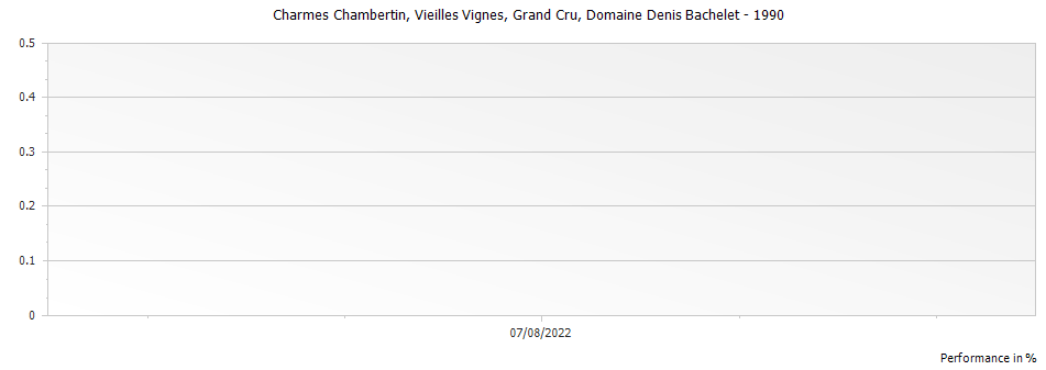 Graph for Domaine Denis Bachelet Charmes Chambertin Vieilles Vignes Grand Cru – 1990