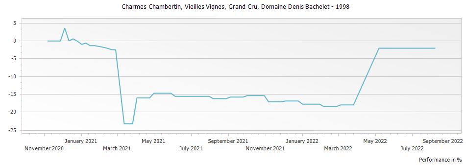 Graph for Domaine Denis Bachelet Charmes Chambertin Vieilles Vignes Grand Cru – 1998