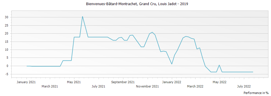 Graph for Louis Jadot Bienvenues-Batard-Montrachet Grand Cru – 2019