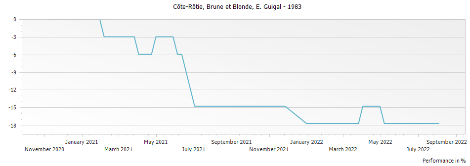 Graph for E. Guigal Brune et Blonde Cote Rotie – 1983