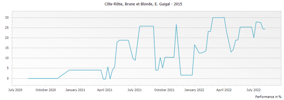 Graph for E. Guigal Brune et Blonde Cote Rotie – 2015