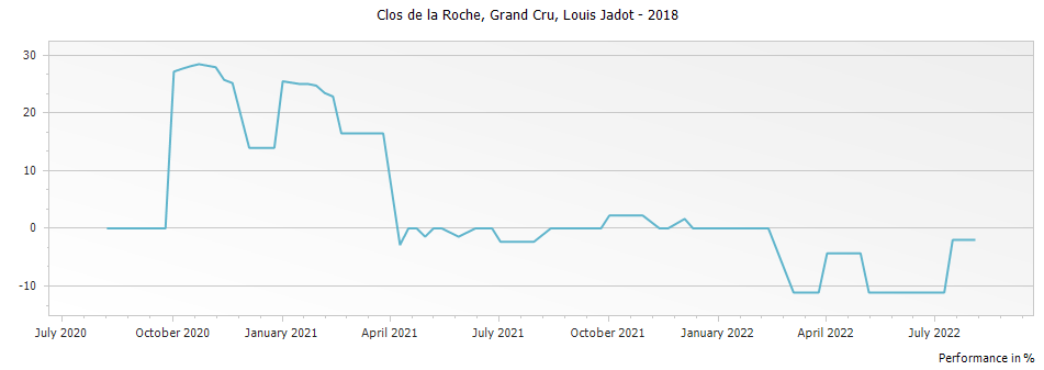 Graph for Louis Jadot Clos de la Roche Grand Cru – 2018
