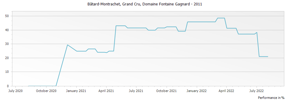 Graph for Domaine Fontaine-Gagnard Bâtard-Montrachet Grand Cru – 2011