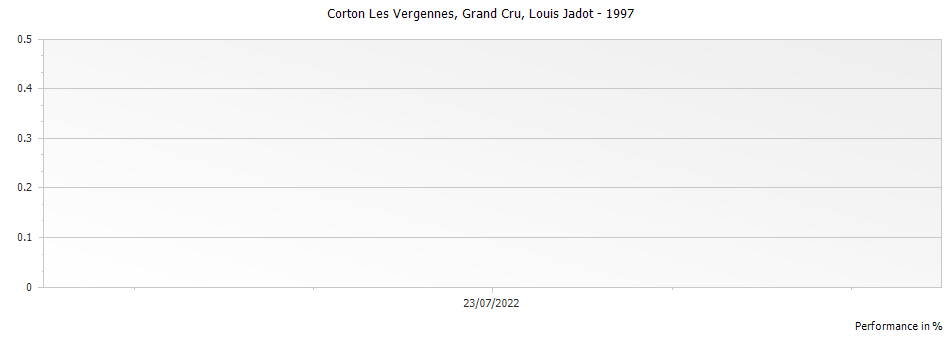 Graph for Louis Jadot Corton Les Vergennes Grand Cru – 1997