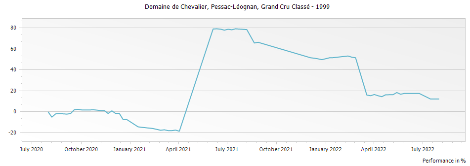 Graph for Domaine de Chevalier Pessac Leognan Grand Cru Classe – 1999