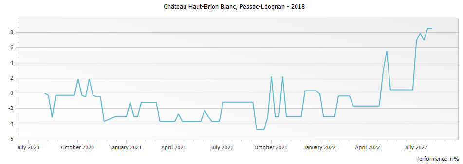 Graph for Chateau Haut-Brion Blanc Pessac Leognan – 2018