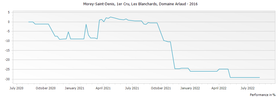 Graph for Domaine Arlaud Morey Saint-Denis Les Blanchards Premier Cru – 2016