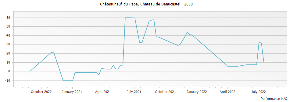 Graph for Chateau de Beaucastel Chateauneuf du Pape – 2000