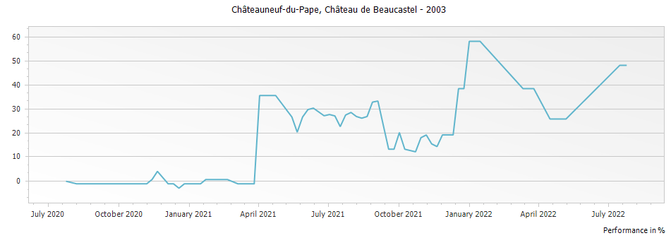 Graph for Chateau de Beaucastel Chateauneuf du Pape – 2003