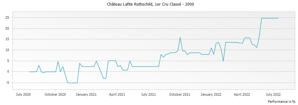 Graph for Chateau Lafite Rothschild Pauillac Premier Cru – 2000