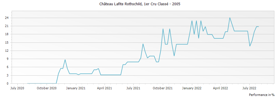 Graph for Chateau Lafite Rothschild Pauillac Premier Cru – 2005