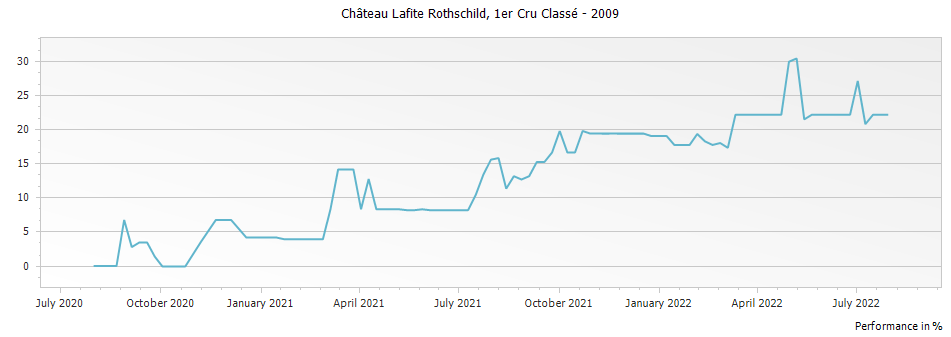Graph for Chateau Lafite Rothschild Pauillac Premier Cru – 2009