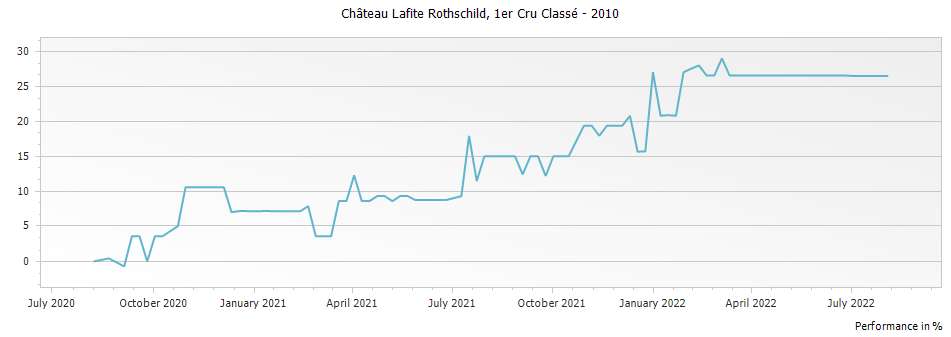 Graph for Chateau Lafite Rothschild Pauillac Premier Cru – 2010
