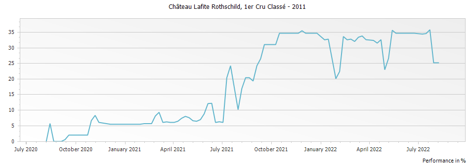 Graph for Chateau Lafite Rothschild Pauillac Premier Cru – 2011