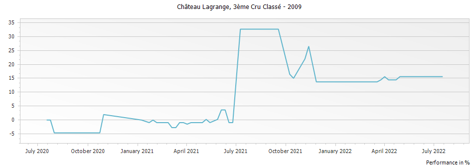 Graph for Chateau Lagrange Saint Julien Troisieme Cru – 2009