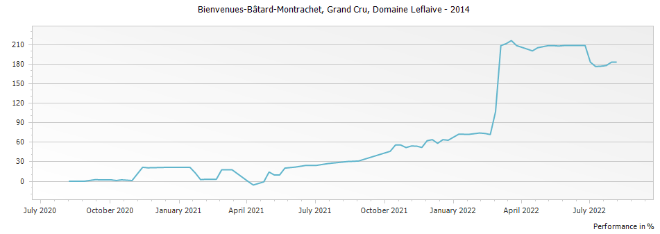 Graph for Domaine Leflaive Bienvenues-Batard-Montrachet Grand Cru – 2014