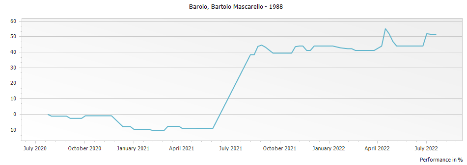 Graph for Bartolo Mascarello Barolo DOCG – 1988