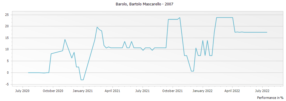 Graph for Bartolo Mascarello Barolo DOCG – 2007