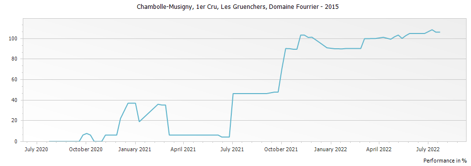 Graph for Domaine Fourrier Chambolle Musigny Les Gruenchers Premier Cru – 2015