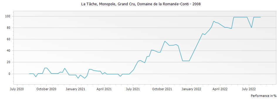Graph for Domaine de la Romanee-Conti La Tache Monopole Grand Cru – 2008