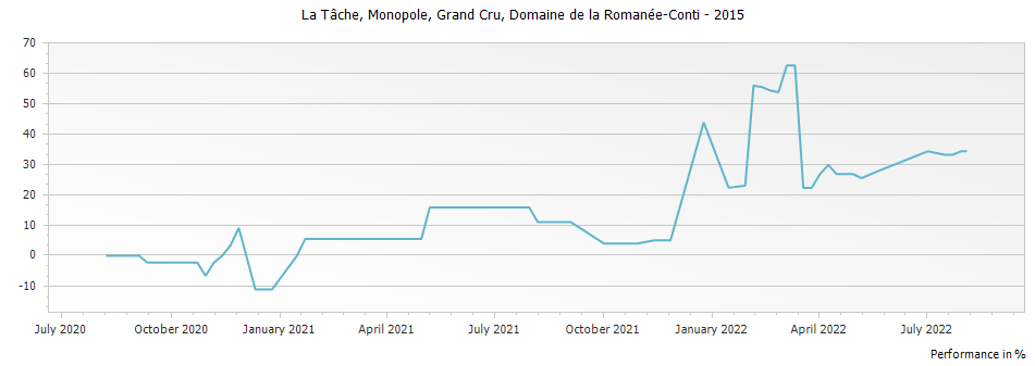 Graph for Domaine de la Romanee-Conti La Tache Monopole Grand Cru – 2015